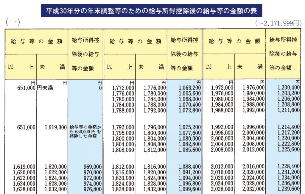 平成30年分の年末調整等のための給与所得控除後の給与等の金額の表