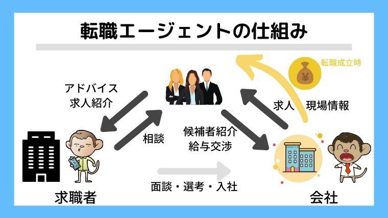 転職エージェントの仕組み。求職者と企業のマッチング・サポート